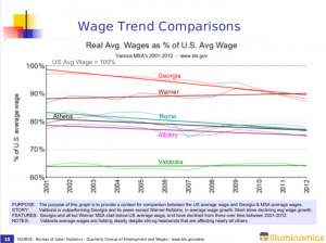 EXAMPLE-Average_Wage_Trend_Comparisons-01