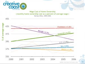 EXAMPLE-Wage_Cost_of_Housing_Trends-01